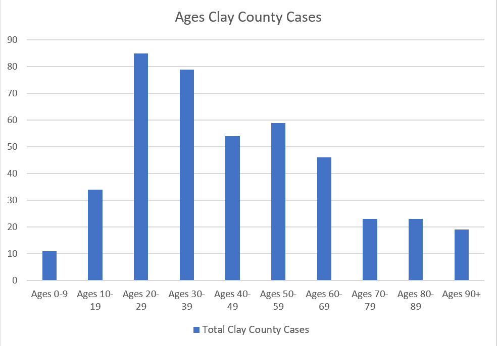Ages in Clay County 6.2.2020