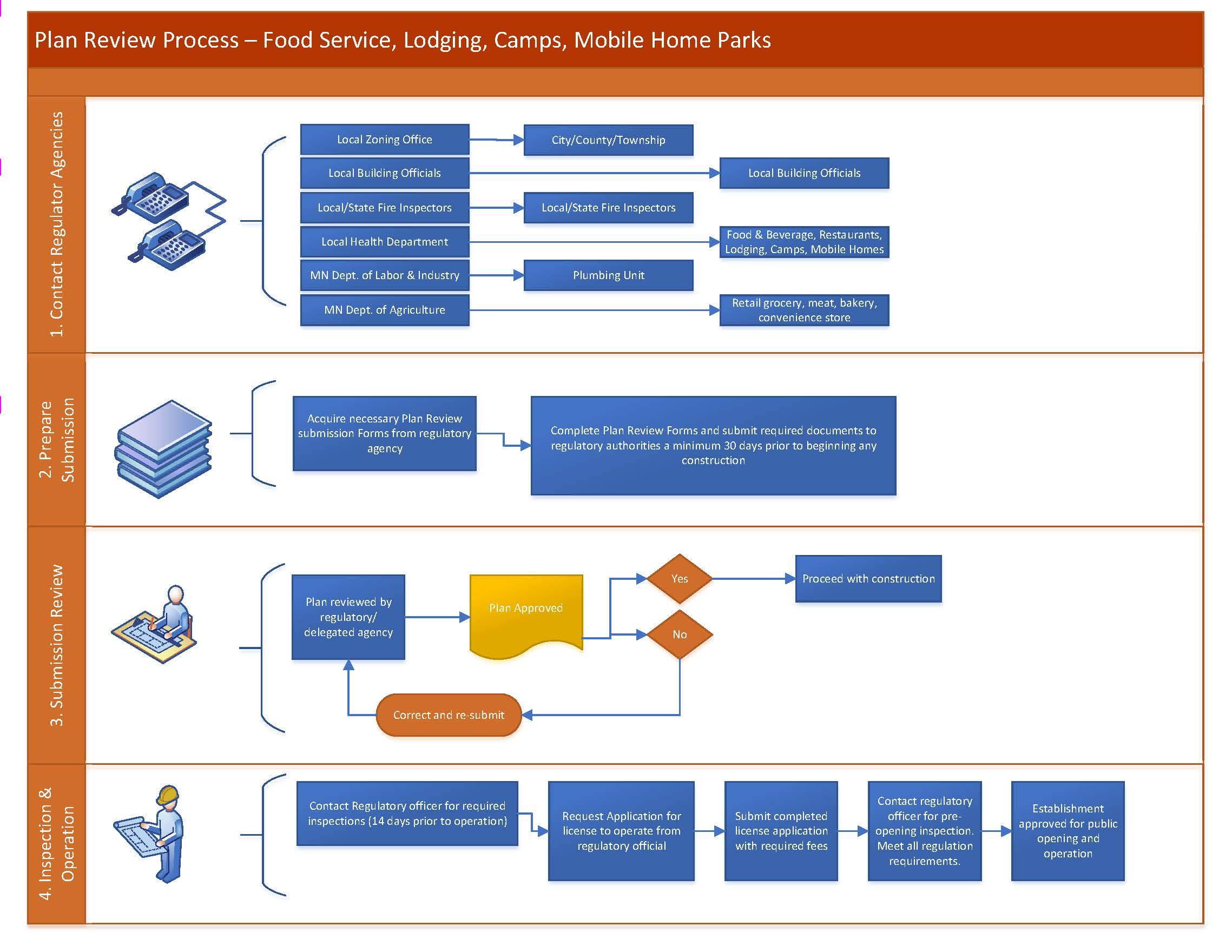EH Plan Review Process Flow